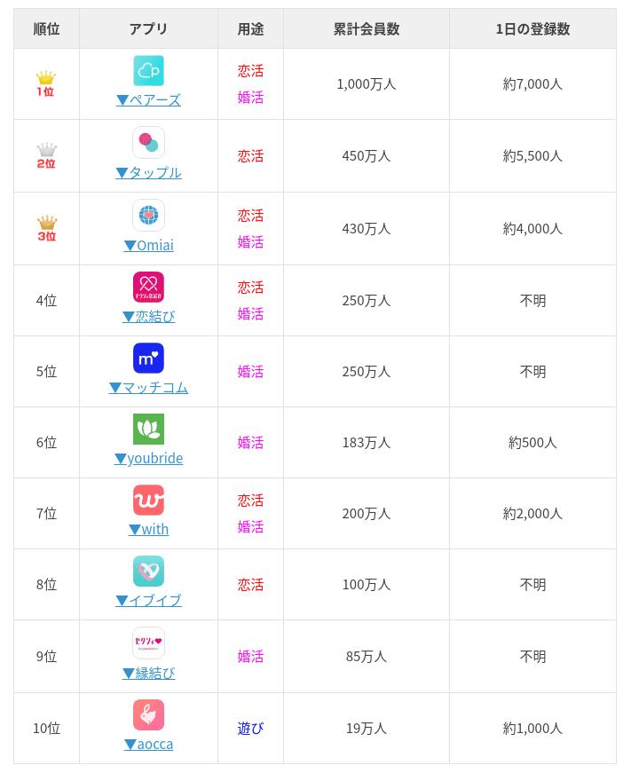 マッチングアプリの利用者数
